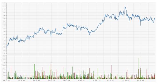Chart Mayr-Melnhof AG