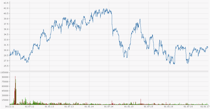 Chart BayWa AG