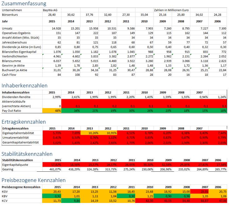 Unternehmensanalyse BayWa AG