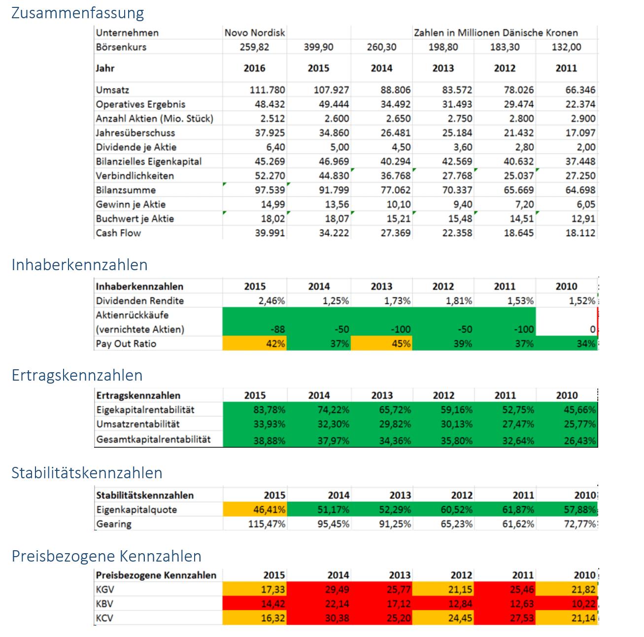 Unternehmensanalyse Novo Nordisk