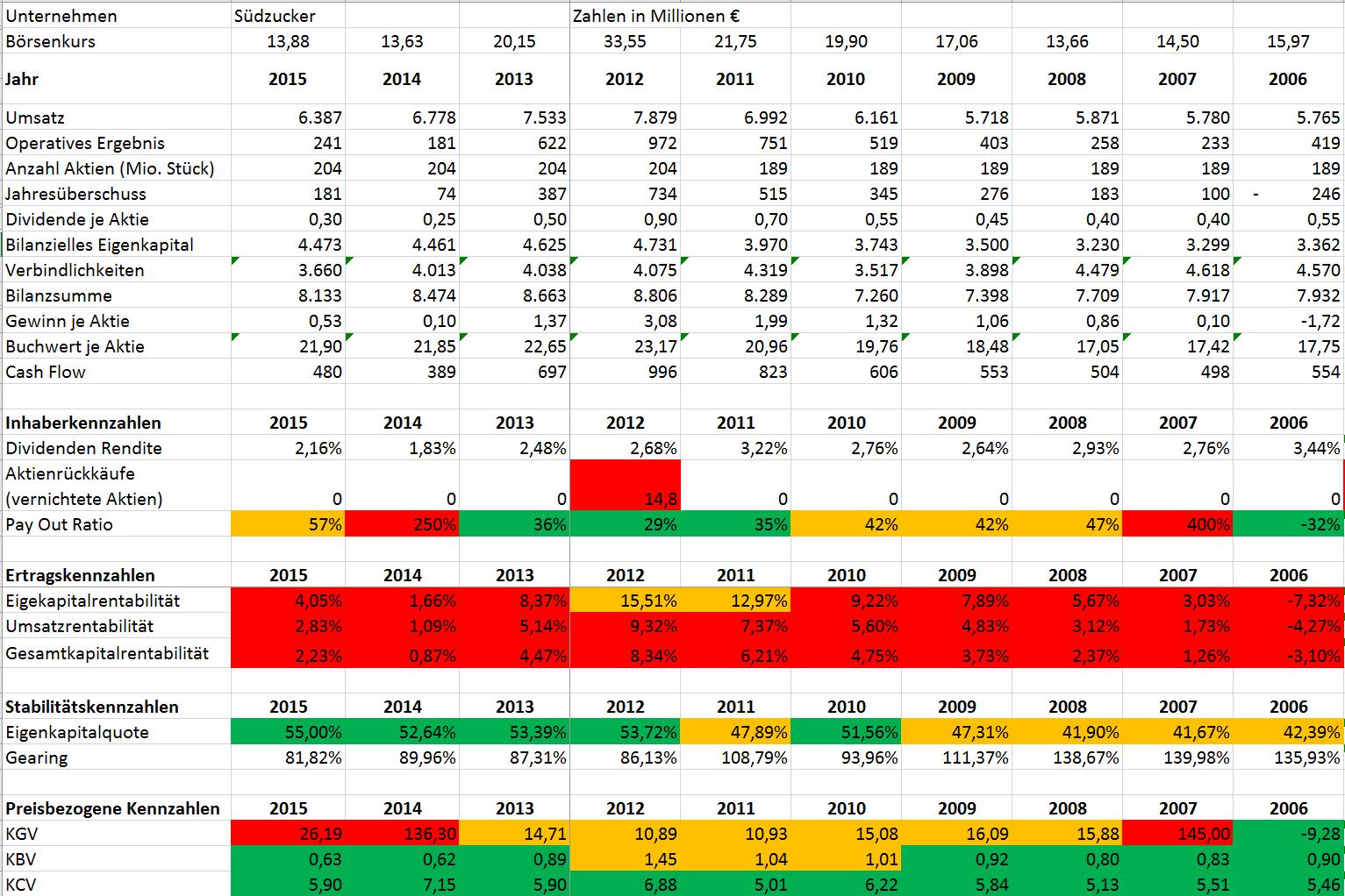 Unternehmensanalyse Südzucker