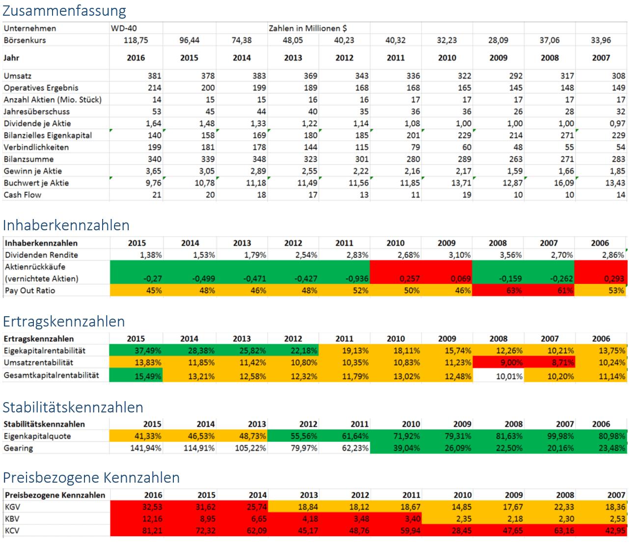 WD-40 Company Unternehmensanalyse