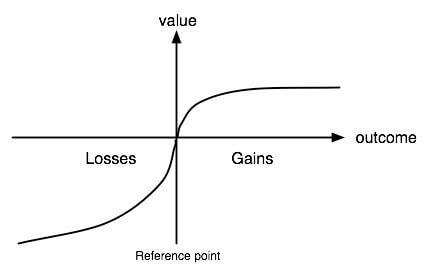 Prospekt Theorie