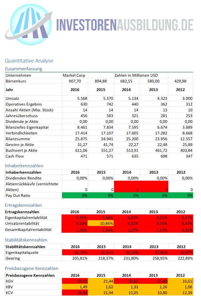 Unternehmensanalyse Markel Corp