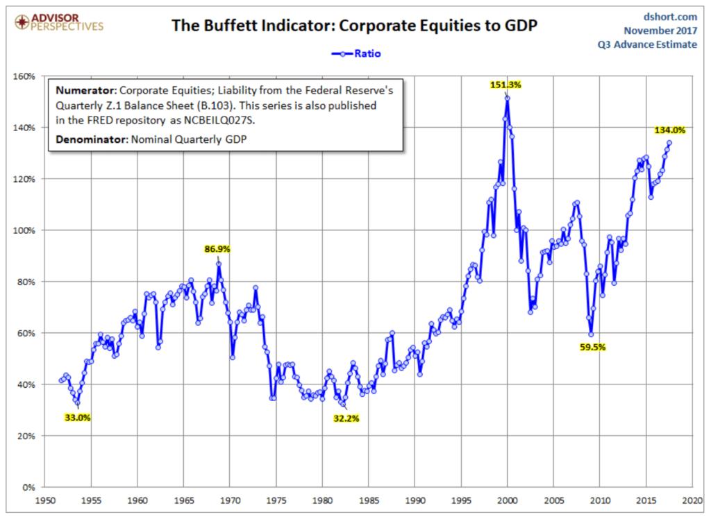 Buffett Indicator