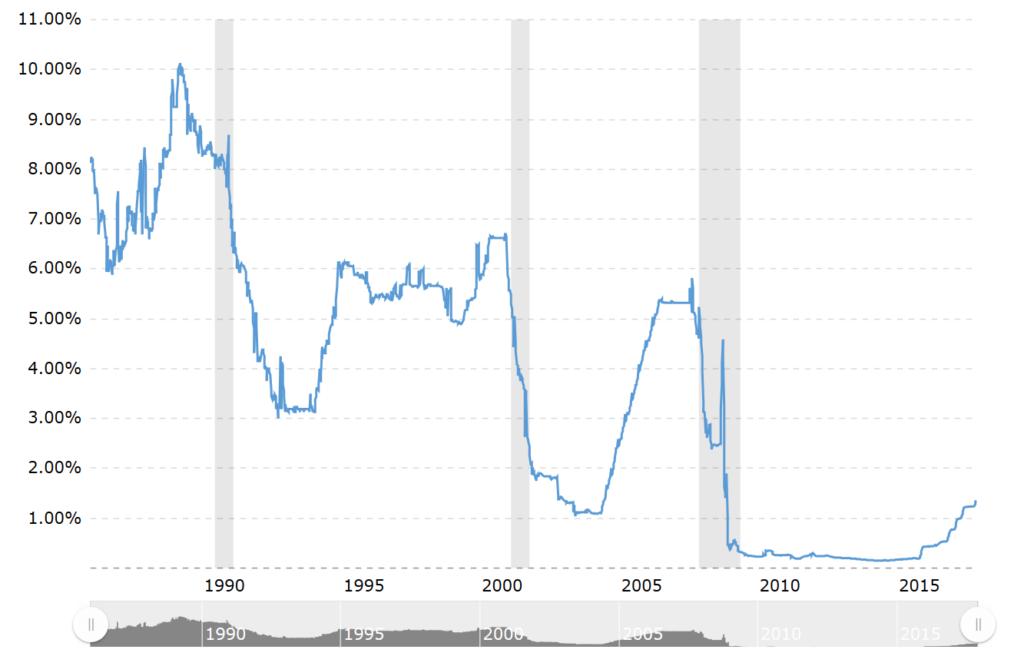 Leitzinsen USA